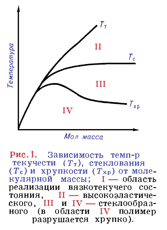 ависимость температур текучести стеклования и хрупкости от молекулярной массы