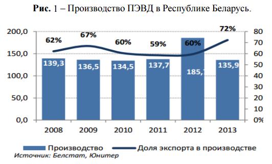 производство ПЭВД  в Беларуси