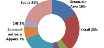 Статистика мирового производства и потребления полимеров по данным ЕЭК