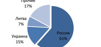 Рынок полимеров Беларуси глазами Евразийской экономической комиссии