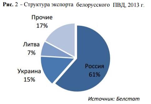экспорт ПЭВД  в Беларуси