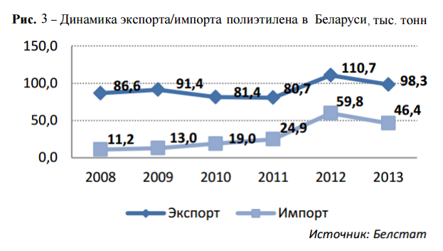 динамика экспортаи импорта ПЭВД  в Беларуси