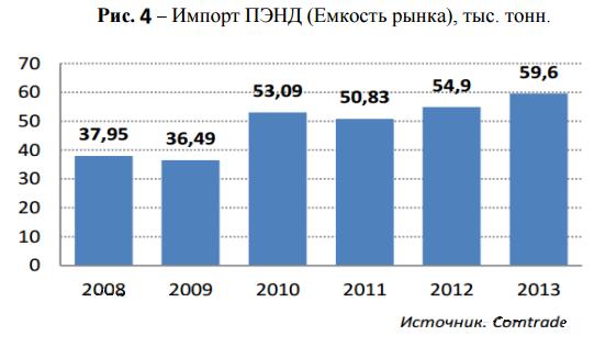 импорт ПЭНД в Беларусь