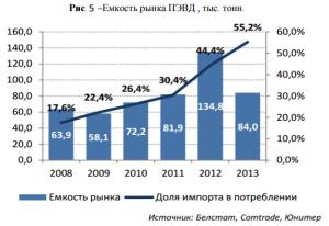 5 емкость белорусского рынка ПЭВД