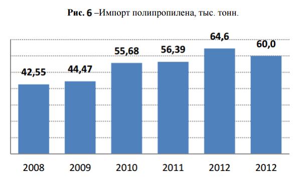 импорт полипропилена в Беларусь