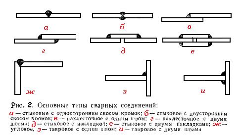 Основные типы сварных соединений