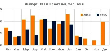 Импорт полимеров в Казахстан - объемы поставок ПЭТ