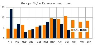 Импорт полимеров в Казахстан - объемы поставок ПНД