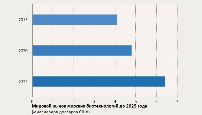 Мировой рынок морских биотехнологий до 2025 года
