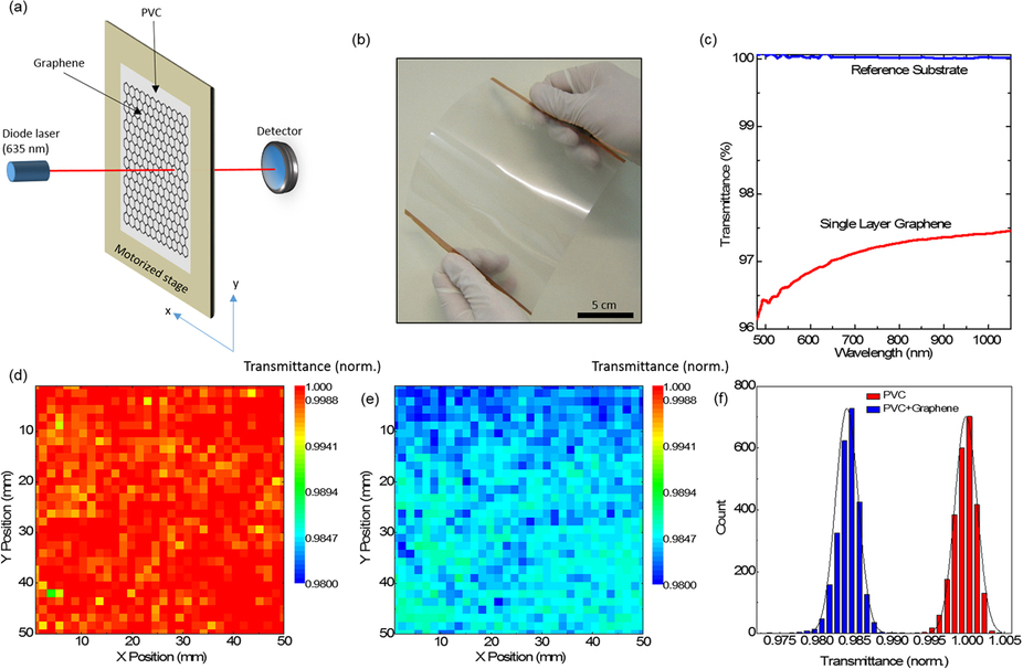 производство графена подешевеет в 100 раз: Испытания оптической проводимости транзисторов с новым графеном