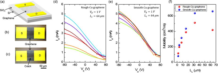 производство графена подешевеет в 100 раз: Испытания транзисторов с новым графеном