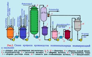 Процесс полимеризации винилхлорида в эмульсии