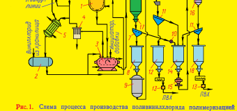 Производство поливинилхлорида в массе