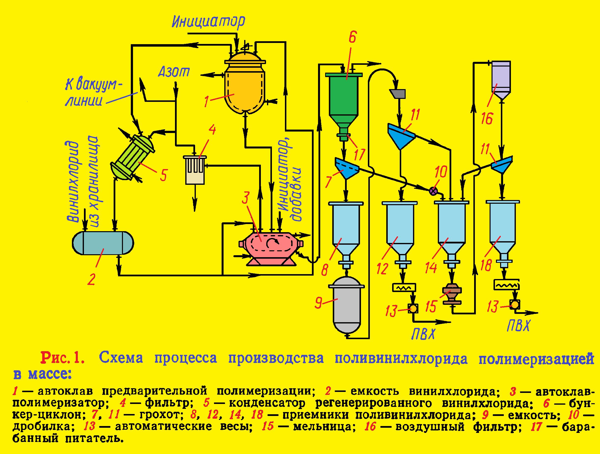 Схема процесса производства поливинилхлорида полимеризацией в массе