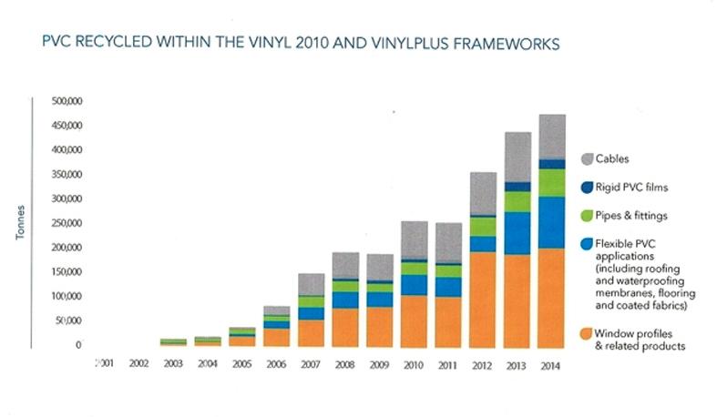 Переработка ПВХ создала 1000 новых рабочих мест - VinylPlus_ЗМС_2014