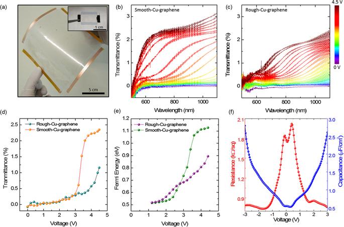 производство графена подешевеет в 100 раз: испытания на электро-оптический отклик