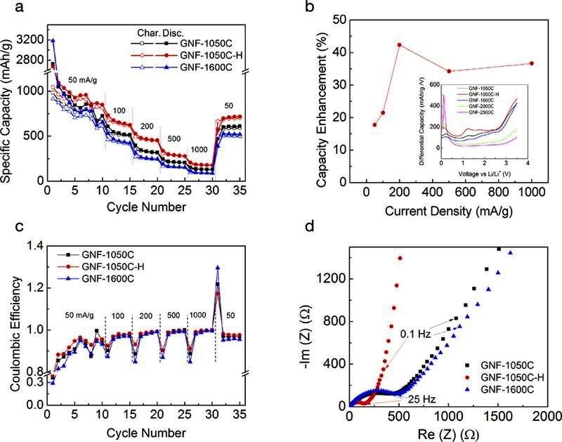Эффективность литиевых батарей повысит водород LLNL - результаты экспериментов