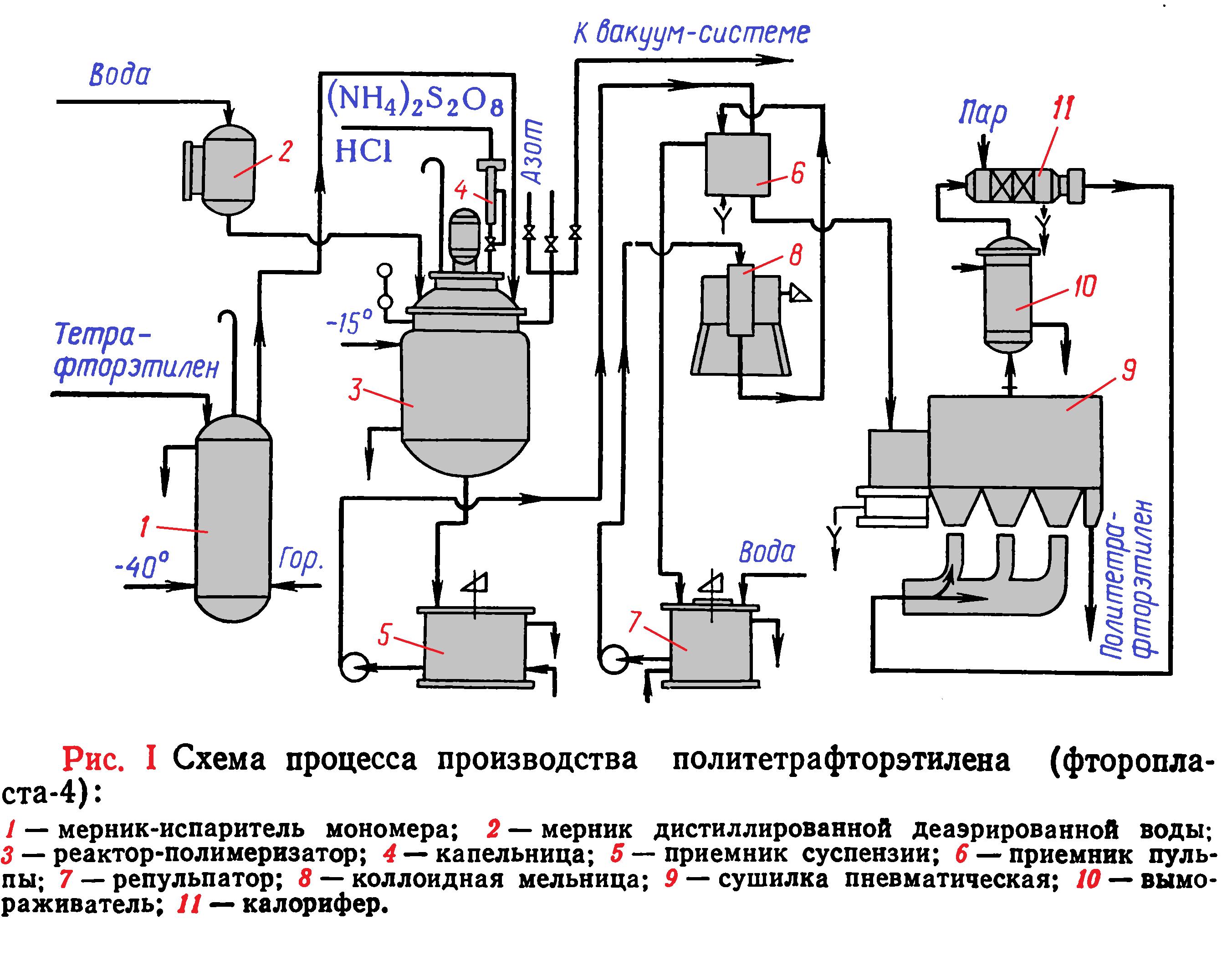 производство политетраторэтилена