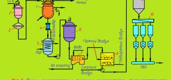 Суспензионный поливинилхлорид (ПВХ)