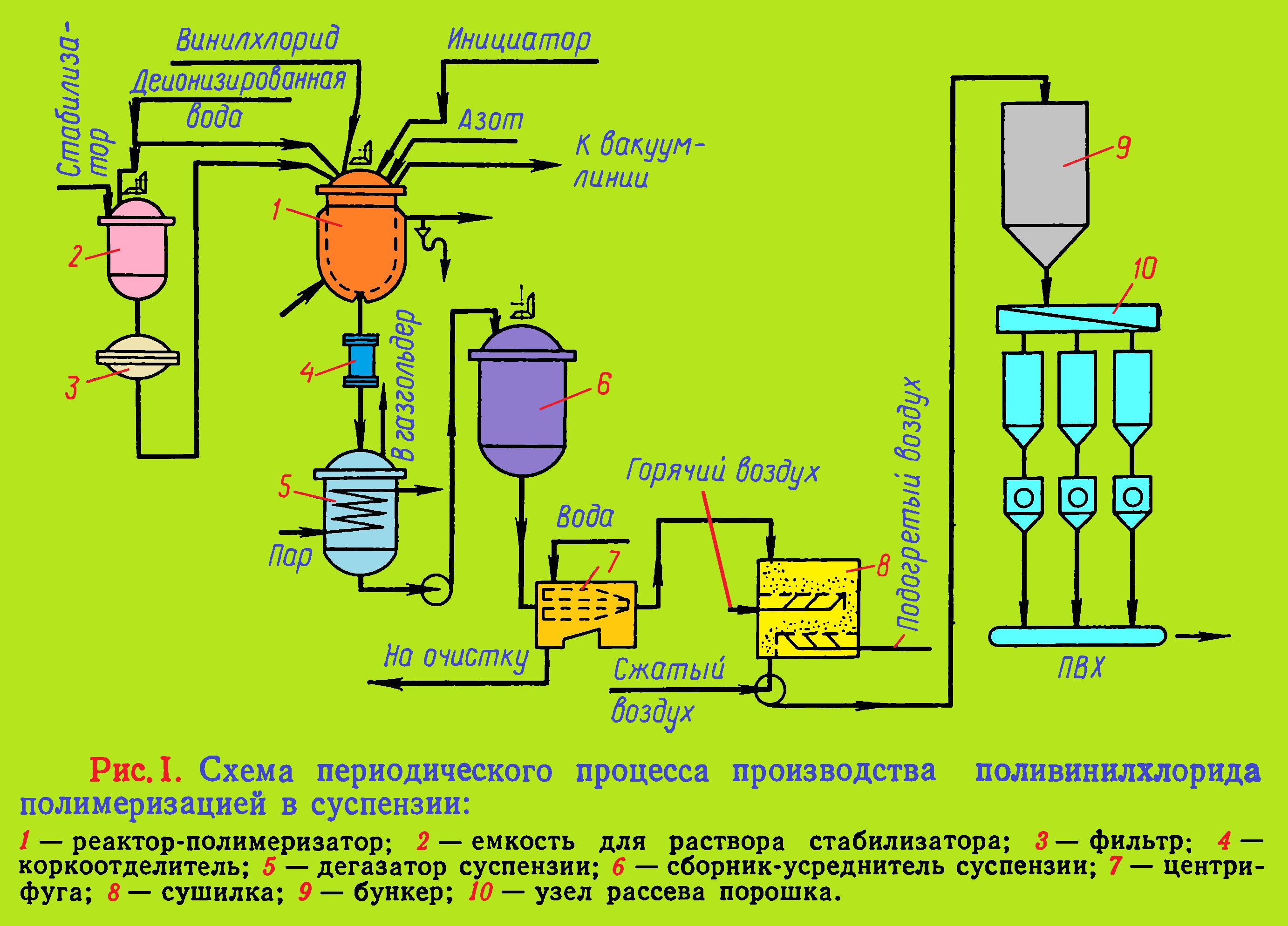 суспензионный пвх периодический процесс