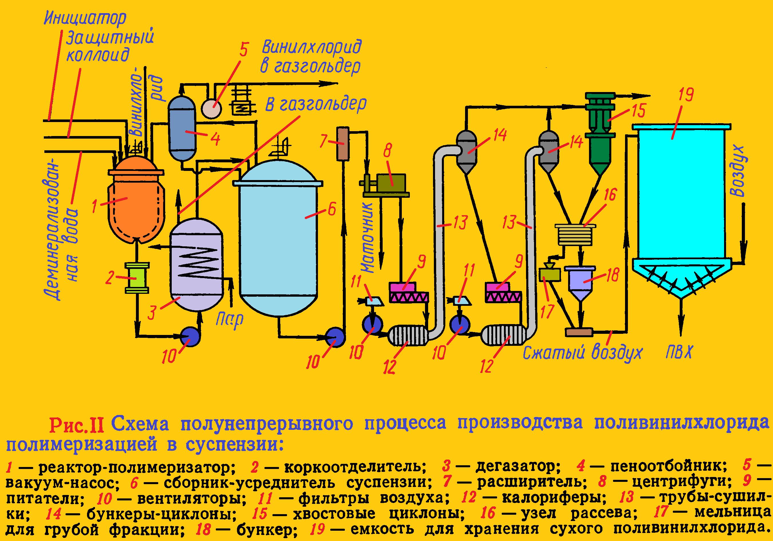 суспензионный пвх полунепрерывный процесс полимеризации