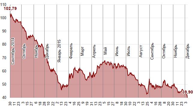 Нефть: штампуем антирекорды! Brent упал ниже 40$