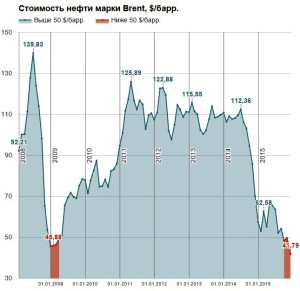 Нефть обновила минимум с 2009 года