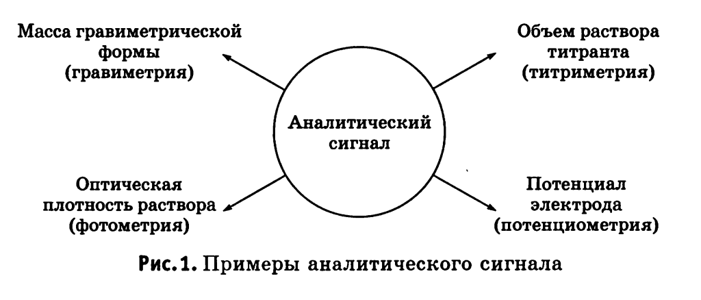 аналитический сигнал
