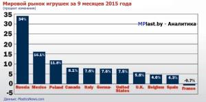 Продажи пластиковых игрушек растут! Россия – лидер потребления