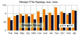 Импорт полипропилена в Украину сократился в 2015 году на 15%
