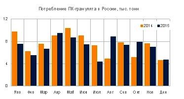 Спрос на поликарбонат в России сократился на 4% в 2015 году