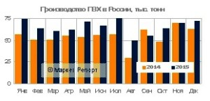 Выпуск ПВХ в России вырос на 20% в 2015 году