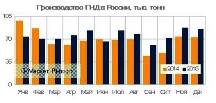 Выпуск полиэтилена низкого давления в России вырос на 11% в 2015 году