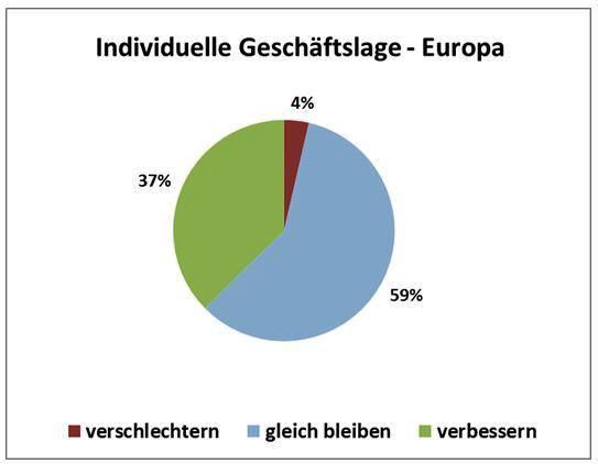 Шестой обзор рынка композитов Германии