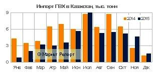 Импорт ПВХ в Казахстан упал на 23% в 2015 году