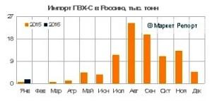 Импорт ПВХ в Россию сократился на 57% в январе 2016