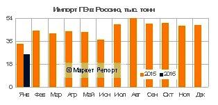 Импорт полиэтилена в Россию сократился на 46%