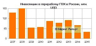 Инвестиции в переработку ПВХ в России: итоги 2015 года