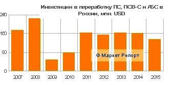Инвестиции в переработку полистирола в России