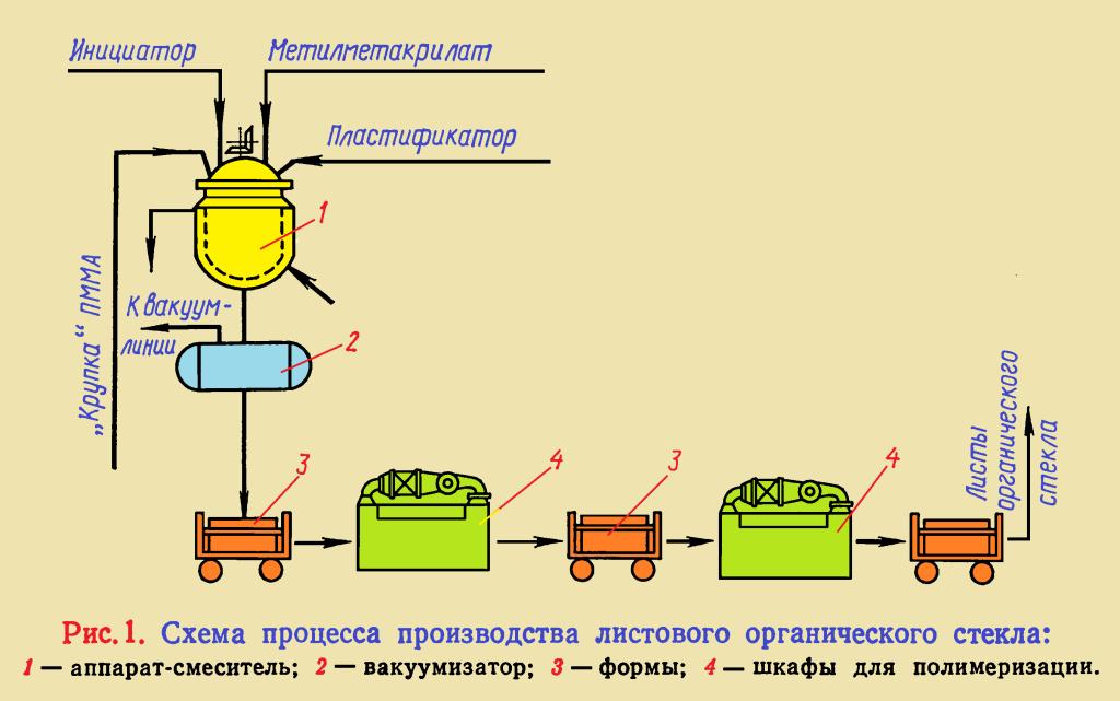 Полиметилметакрилат и другие полиакрилаты