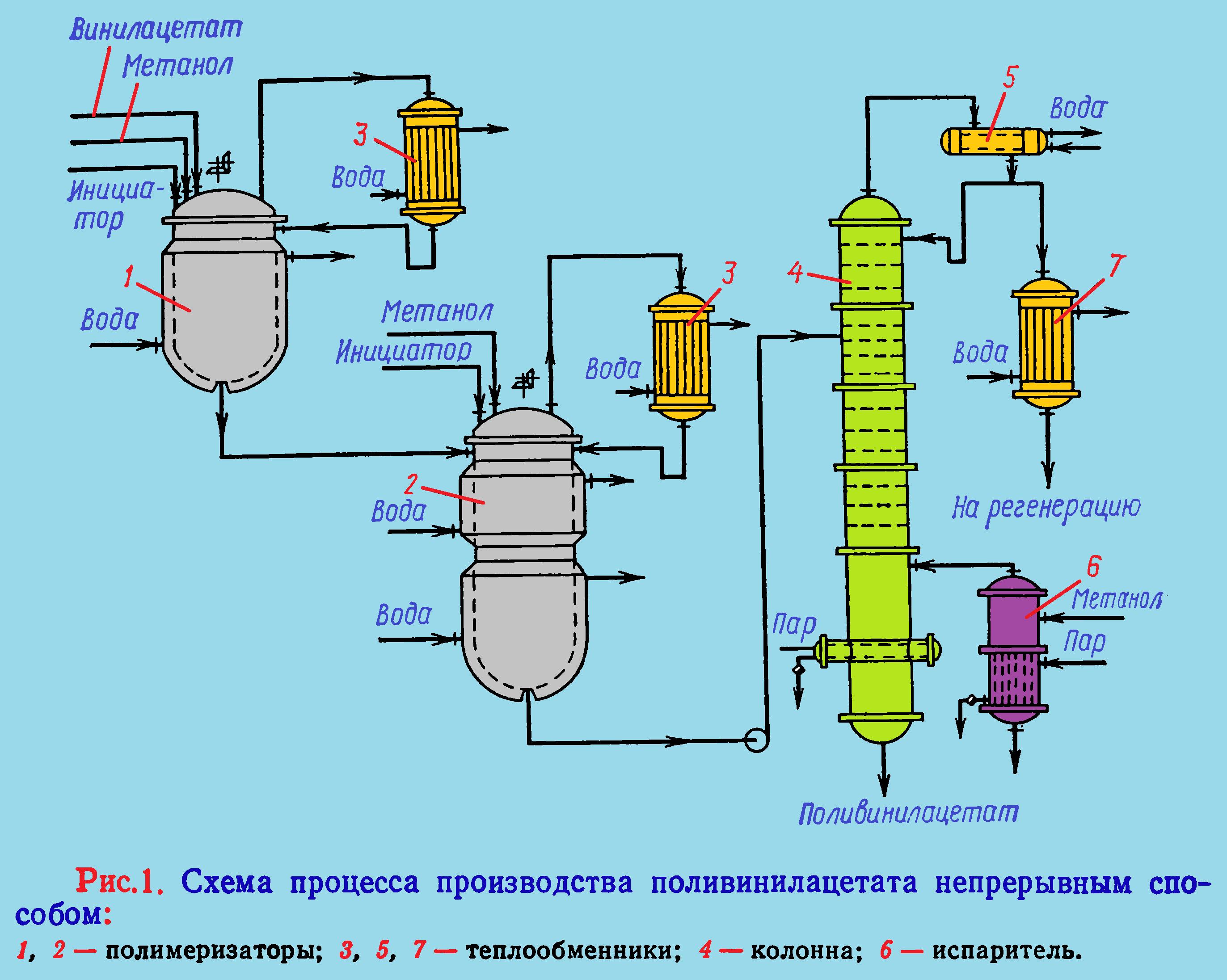 Схема процесса производства полиавинилацетата непрерывным способом