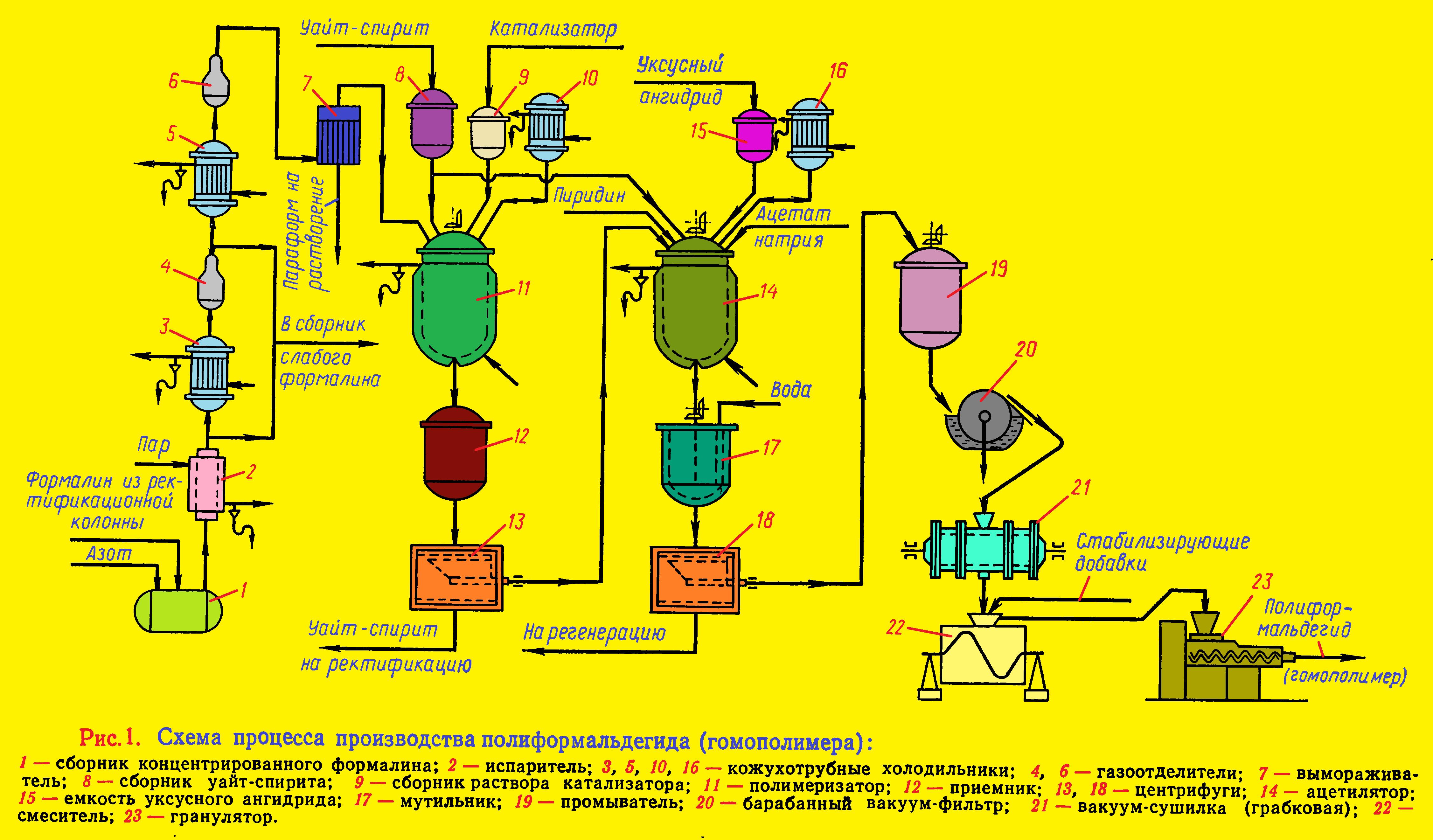 Схема процесса производства полиформальдегида (гомополимера)