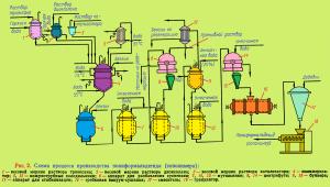 Схема процесса производства полиформальдегида (сополимера)