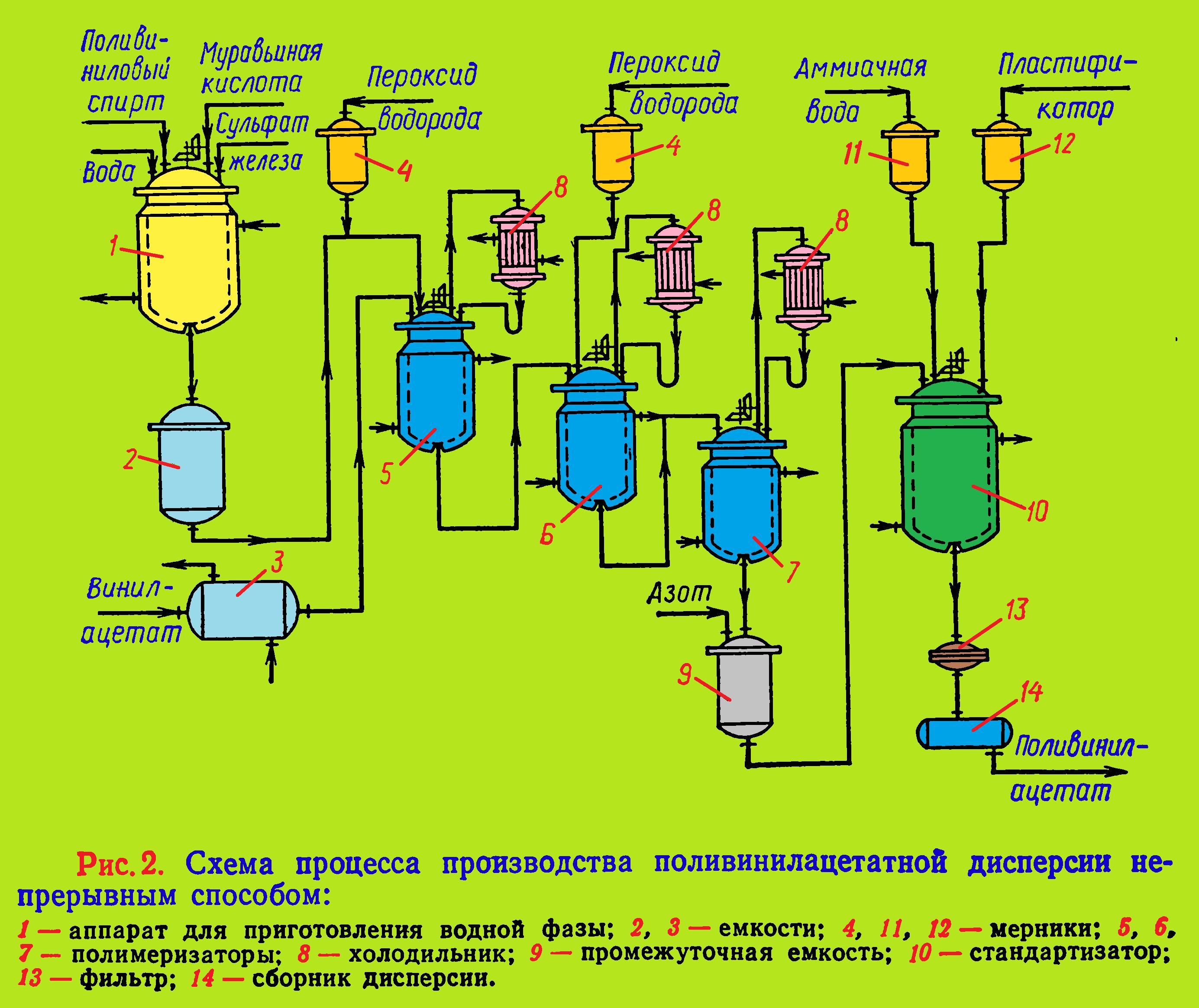 Схема процесса производства поливинилацетатной дисперсии непрерывным способом