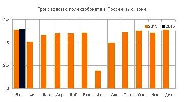 В январе Казаньоргсинтез продолжает стабильную наработку поликарбоната