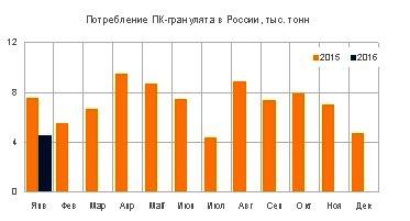 В январе спрос на поликарбонат на российском рынке продолжил свое падение
