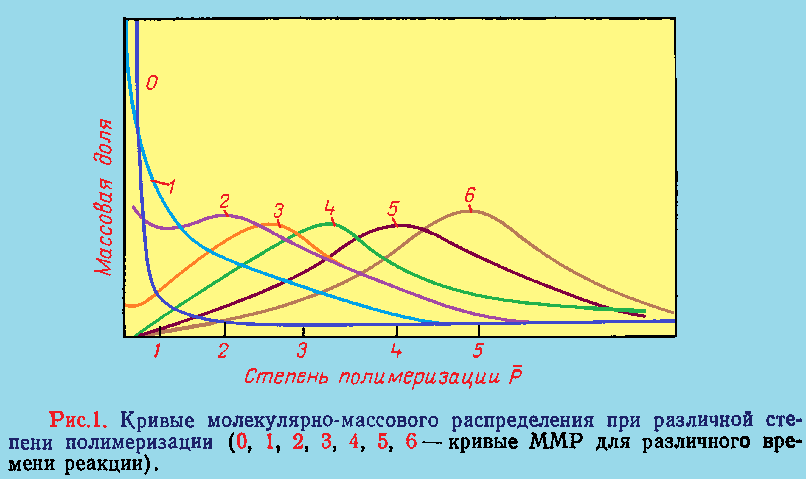 молекулярно-массовое распределение