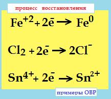 окислительно-восстановительные реакции 2 восстановление