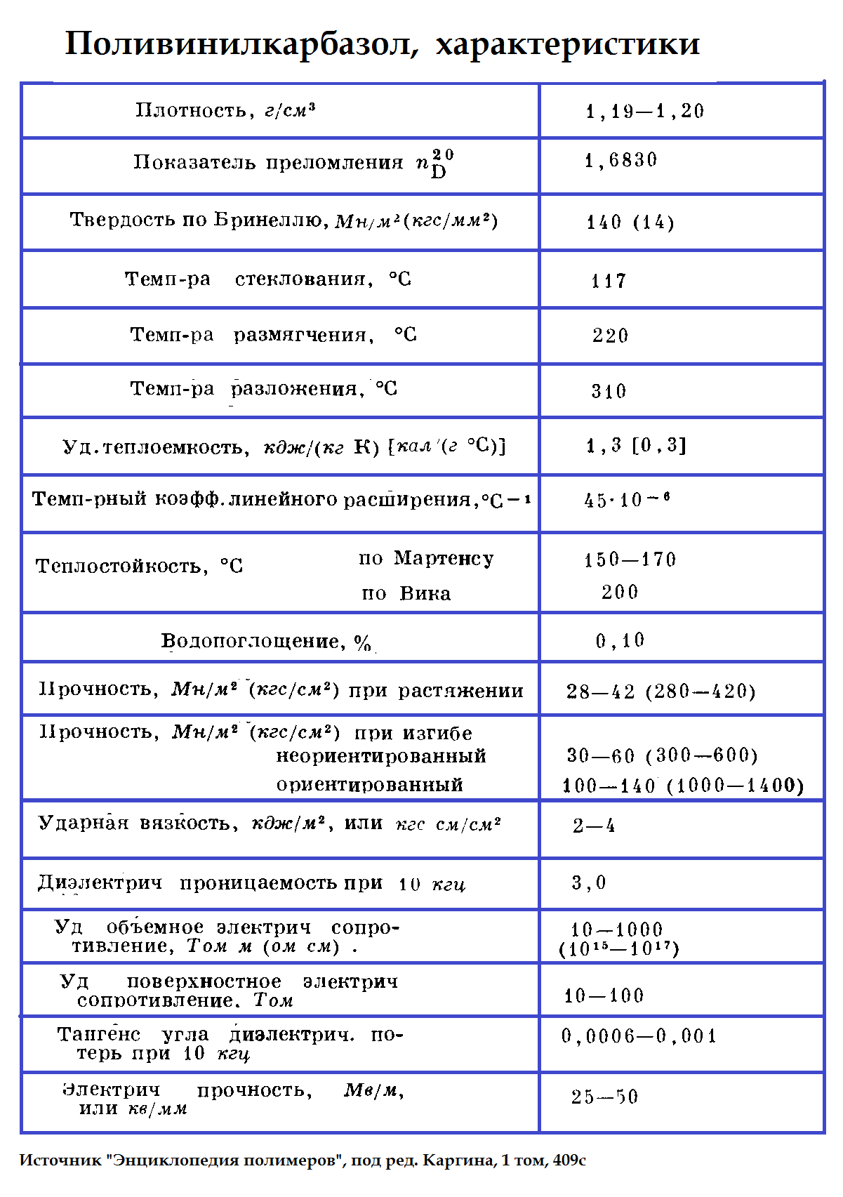 поливинилкарбазол свойства