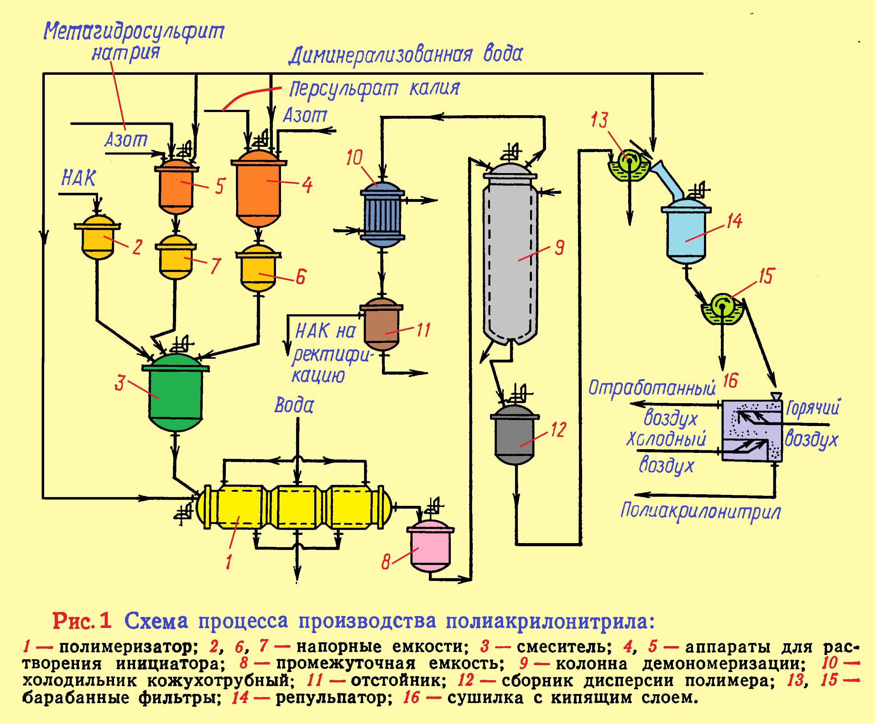 производство эмульсионного полиакрилонитрила